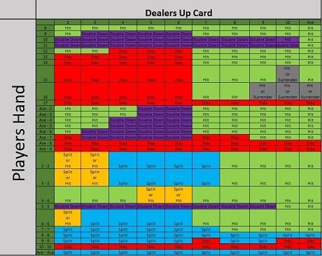 online blackjack strategy card